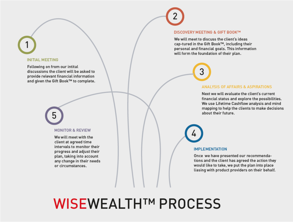 WISEWEALTH™ PROCESS